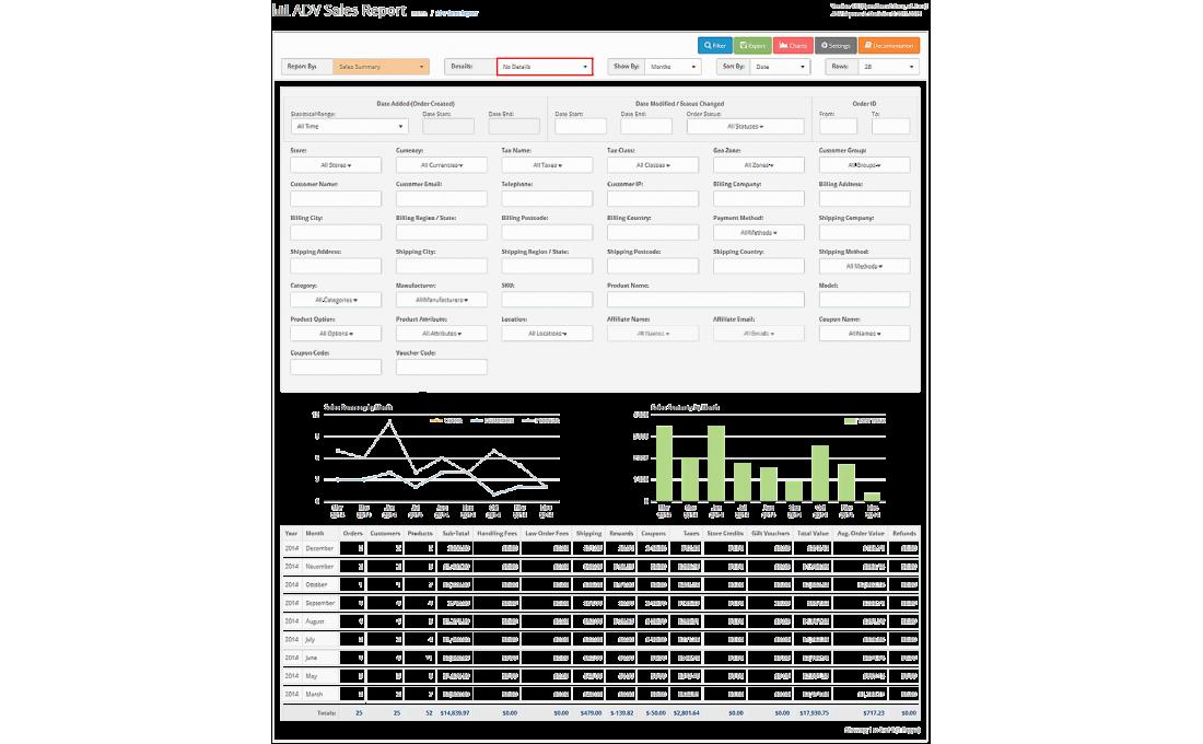 Модуль Отчёты по продажам Opencart 2