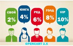 Модуль Скидки для групп покупателей Opencart 2.x